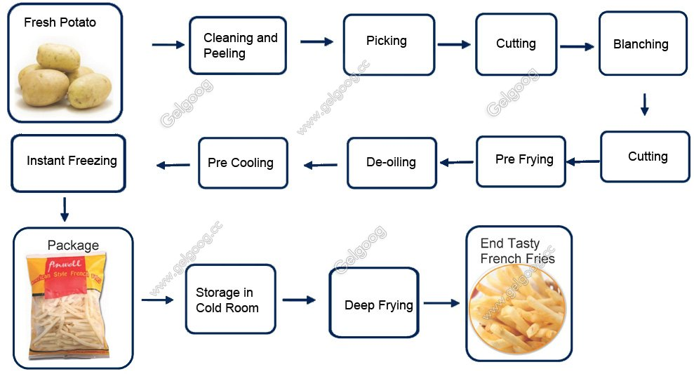potato french fries processing line flow chart