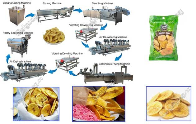 how to make plantain chips flow chart